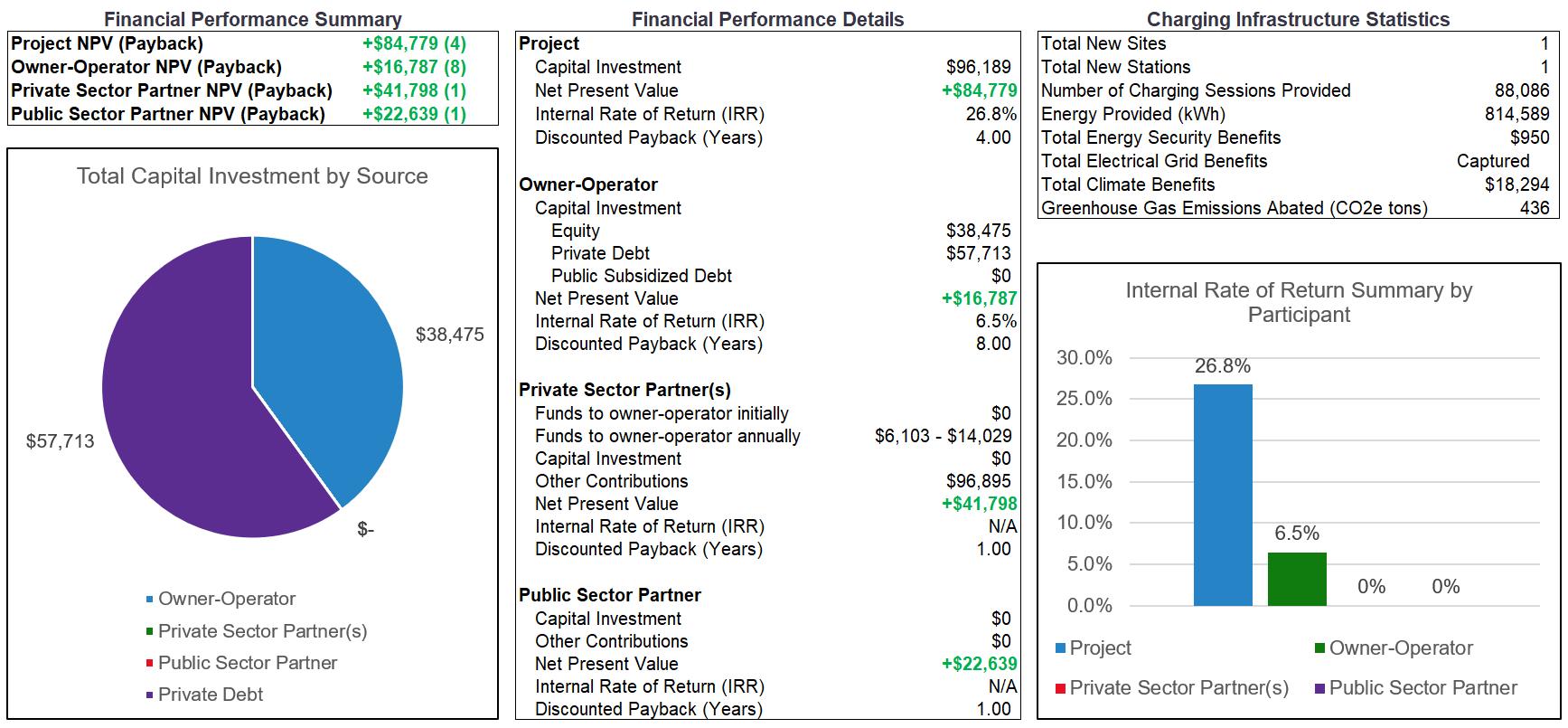 EV Charging Financial Analysis Tool – Atlas Public Policy